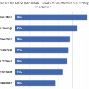 Survey Finds Traffic Generation As Top SEO Goal in 2016 | KoMarketing