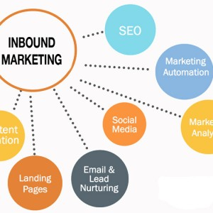 The Three Keys For Inbound Marketing